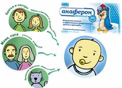 Анаферон и часто болеющие дети