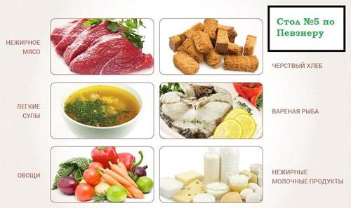 рекомендованное питание пятый диетический стол Певзнера