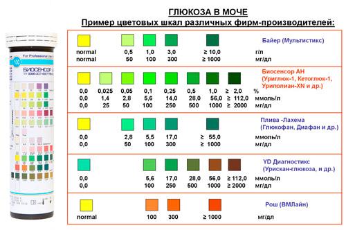 таблица тест-полосок разных производителей на уровень глюкозы