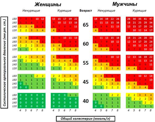 шкала score для определения риска развития осложнений