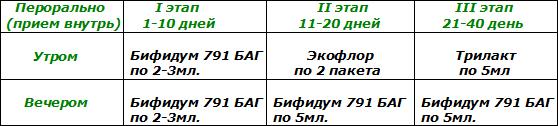 Схема лечения бифидум баг трилакт экофлор