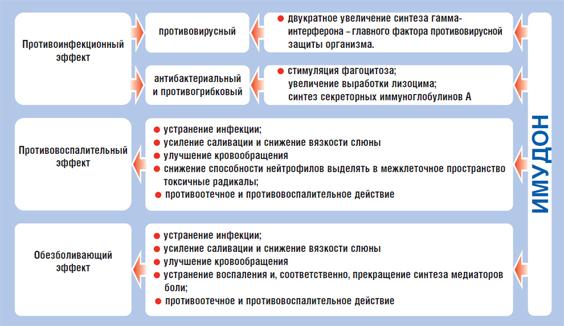 Имудонон Инструкция По Применению - фото 11
