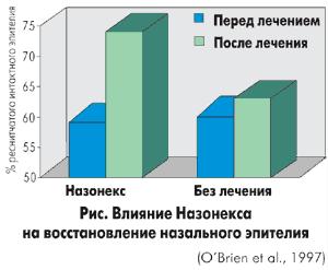 назонекс эффективность