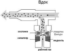 принцип образ действий ингалятора